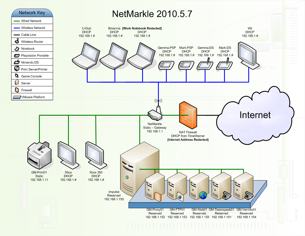 Good Idea At The Time Home Network Wired Diagram